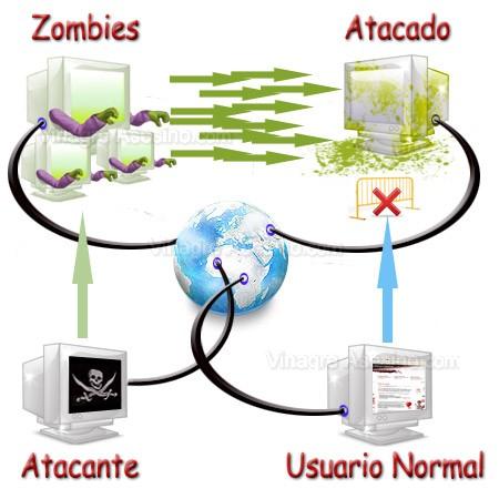 ataque ddos zombie Ataque DoS y DDoS. ¿Que le pasó a Genbeta?