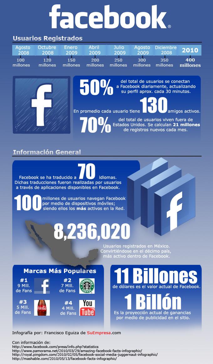 Infografía Facebook