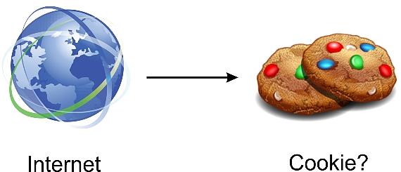 Los cookies en Internet
