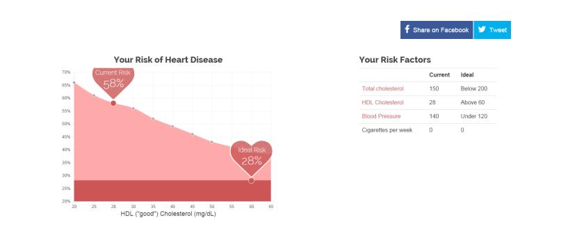 diagnostico del corazón 03