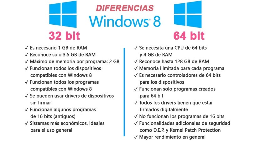 how to change windows 8 from 64 to 32 bit