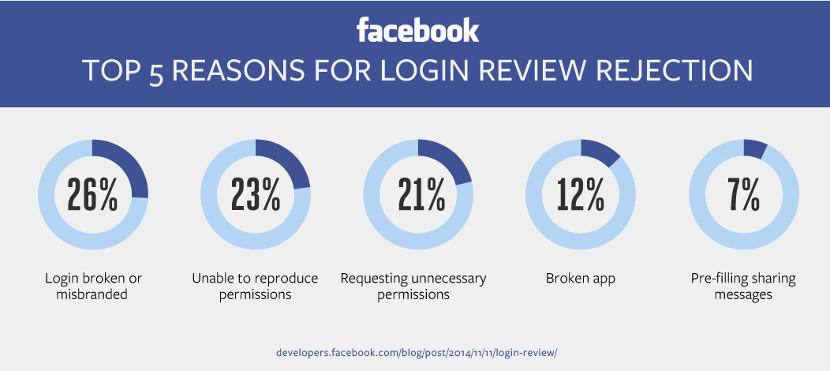 Descubrimos las 5 razones principales por las que Facebook rechaza aplicaciones