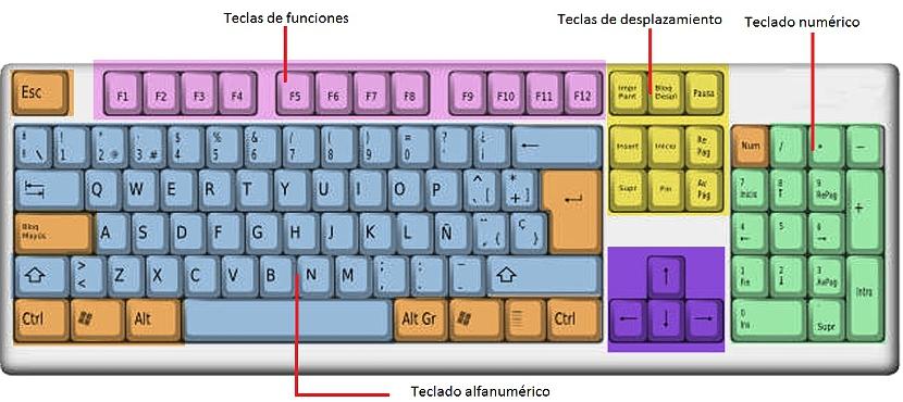 cambiar el mapa del teclado en Windows
