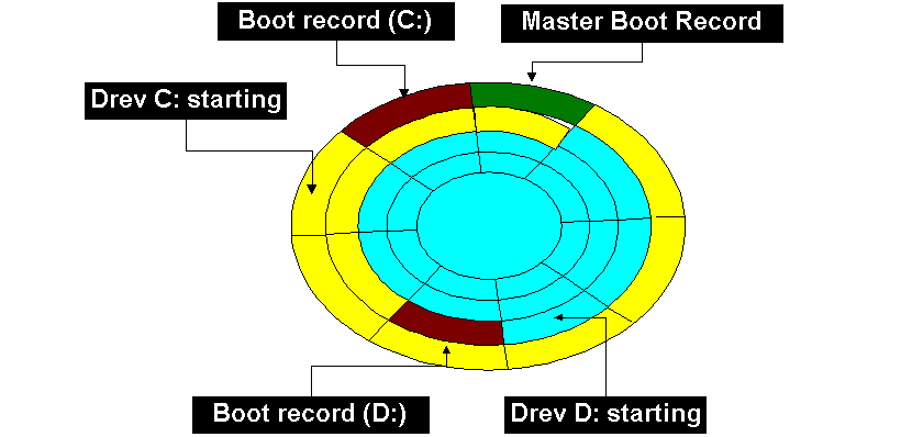 master-boot-record MBR