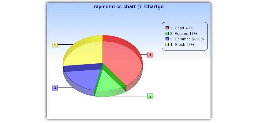 ChartGo