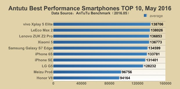 Smartphones más potentes