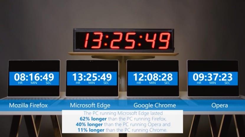 Microsoft Edge sigue ganando a la competencia en cuanto a consumo de batería