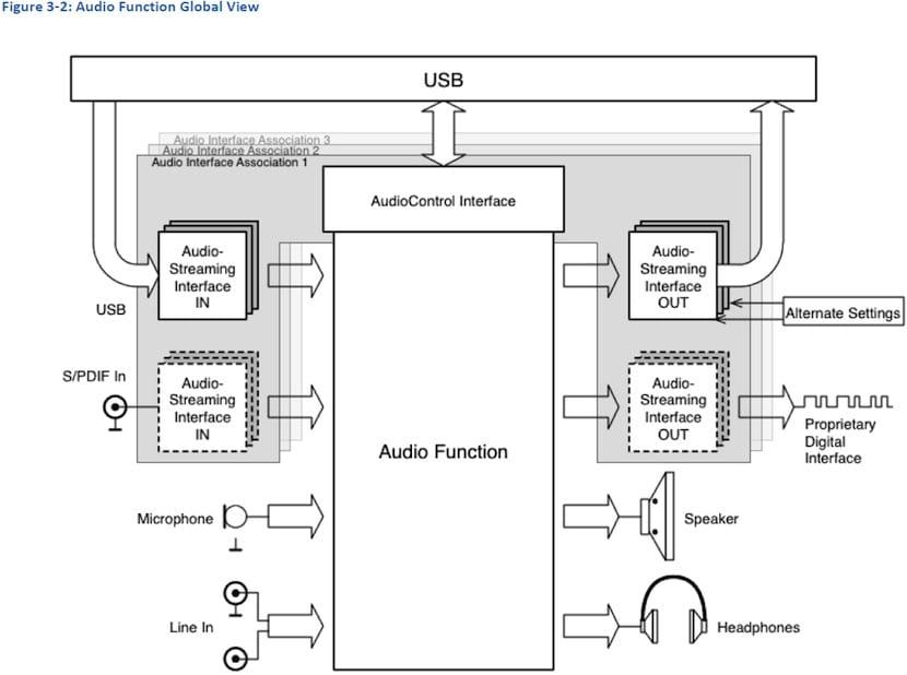esquema audio USB de Tipo C
