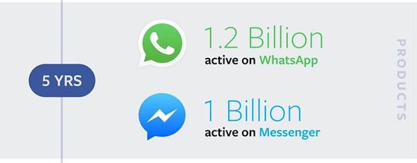 WhatsApp alcanza los 1.200 millones de usuarios activos