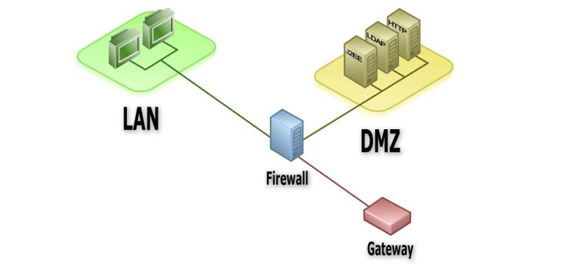 Diagrama de sistema DMZ