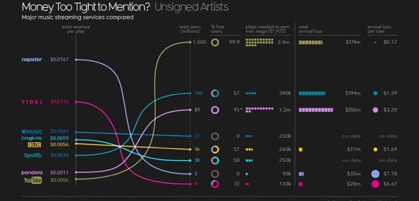 Cuánto ganas artistas a través del streaming de música
