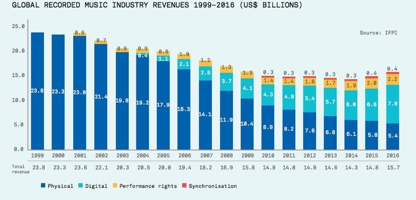 evolución ganancias sector discográfico