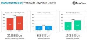 Descargas totales App Store y Google Play