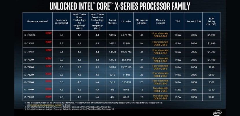 Detalles técnicos de los Intel Core-X