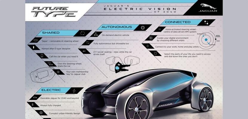 Funciones del FUTURE-TYPE de Jaguar