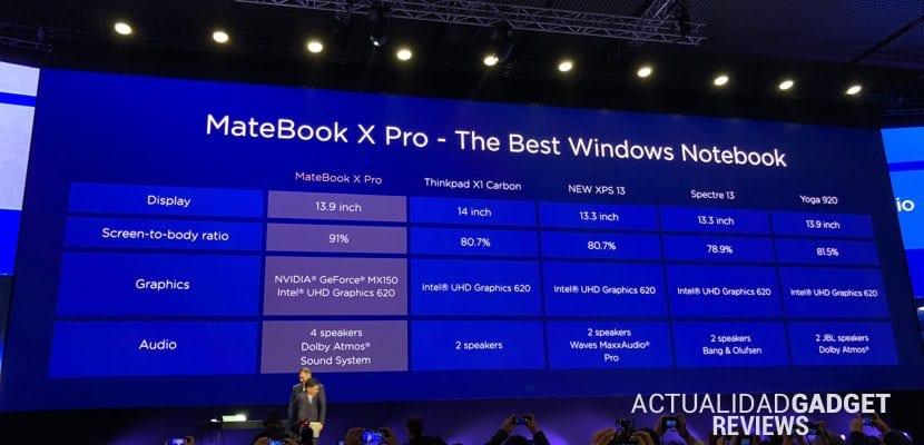 Huawei MateBook X Pro comparativa