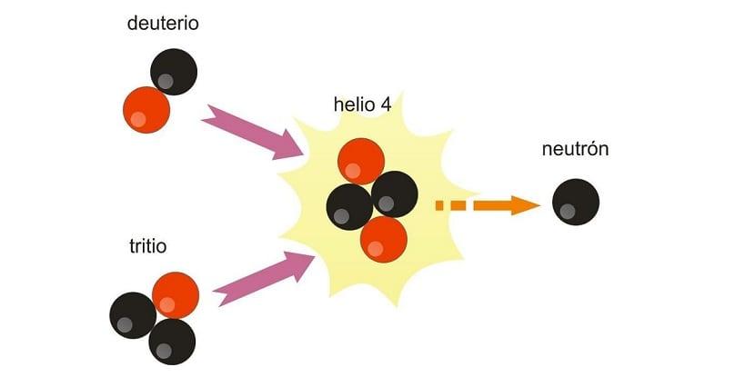 esquema fusion nuclear