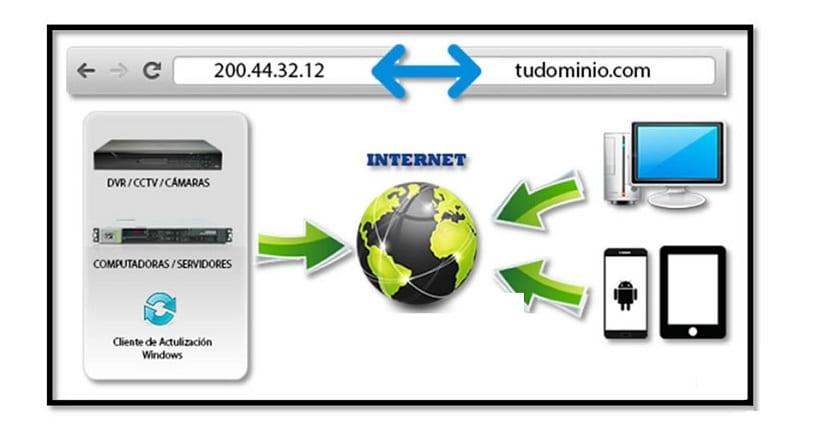 Uso DNS
