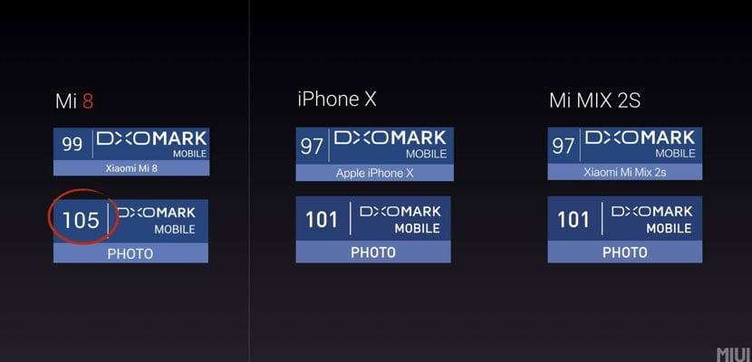 DxOMark Xiaomi Mi 8