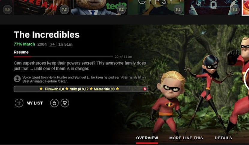 Puntuaciones de películas en Netflix