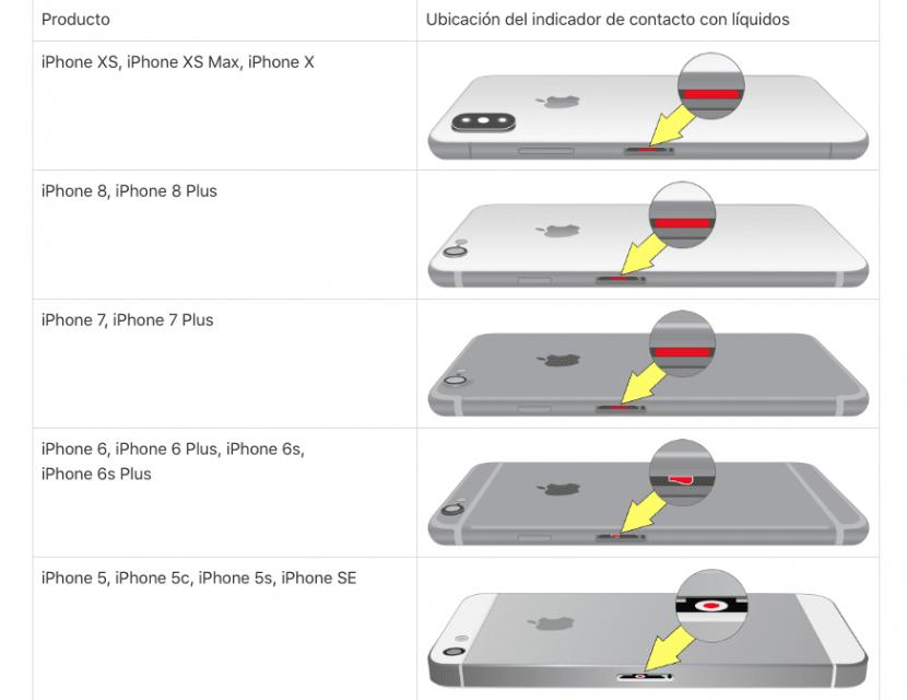 Chivatos humedad iPhone