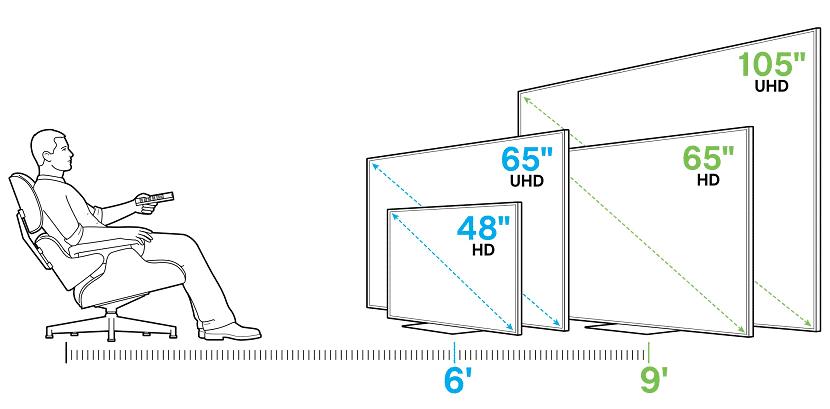 Como elegir tamaño smart TV